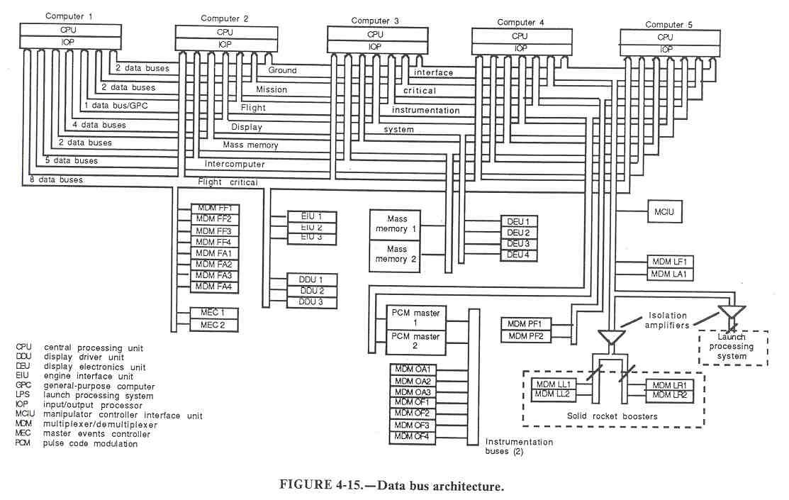 sp-504  section 4 system mechanization  operation