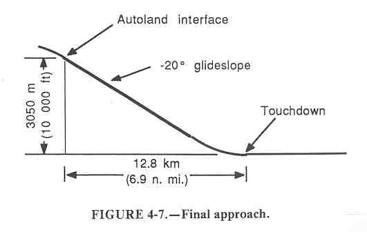 Final approach diagram