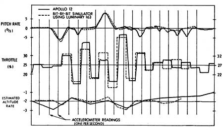 Throttle oscillations
